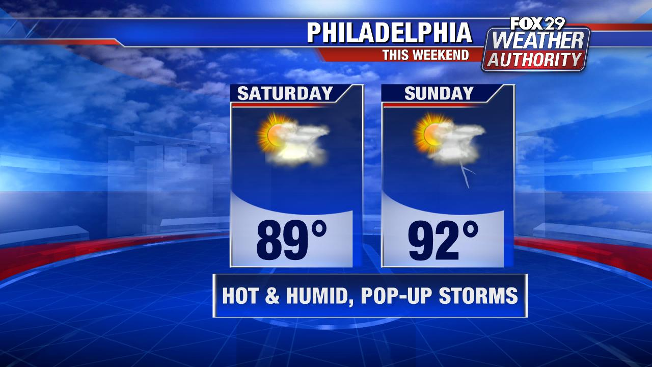 Weather Authority: Warmer weekend with chance of pop-up